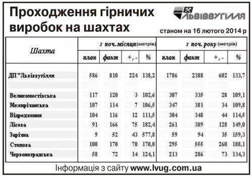 """Ситуація на шахтах ДП """"Львіввугілля"""" станом на лютий 2014"""